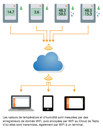testo cloud wifi